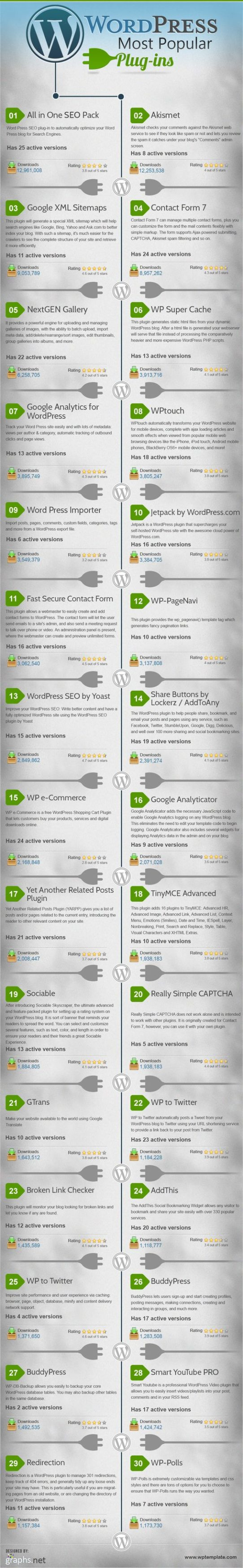 Die beliebtesten WordPress Plugins