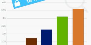 Infografik-SocialMediaStatistik.de-zum-Thema-google-play-store