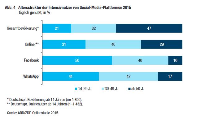 Täglich online: Die Altersstruktur der Bevölkerung, der Onliner und der Social-Media-Nutzer in Deutschland. (Quelle ARD/ZDF-Onlinestudie)