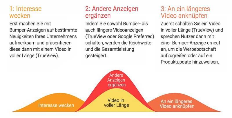 Google-Empfehlungen für die Nutzung von Bumper-Ads (Quelle: thinkwithgoogle.com)
