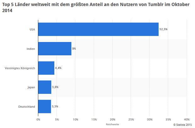 statista tumblr okt 2014 nutzer nach land weltweit