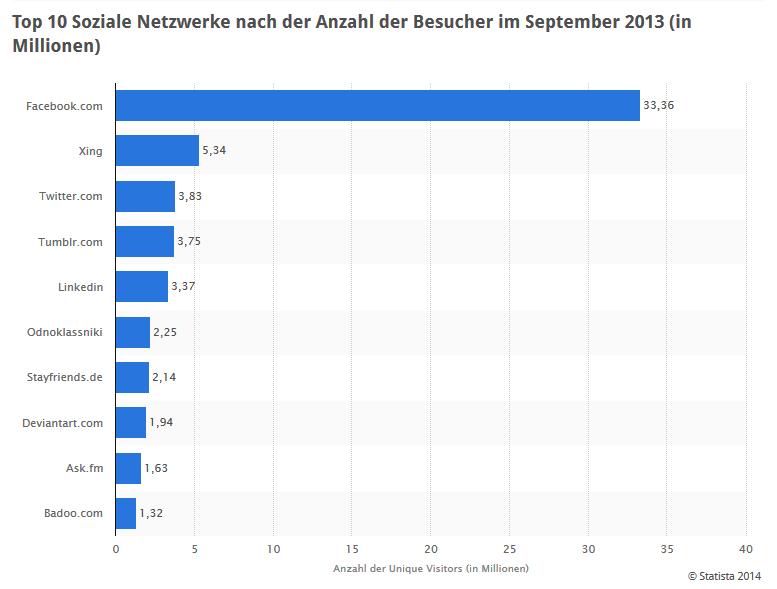 Top 10 Soziale Netzwerke nach der Anzahl der Besucher im September 2013 (in Millionen). (c)statista.com