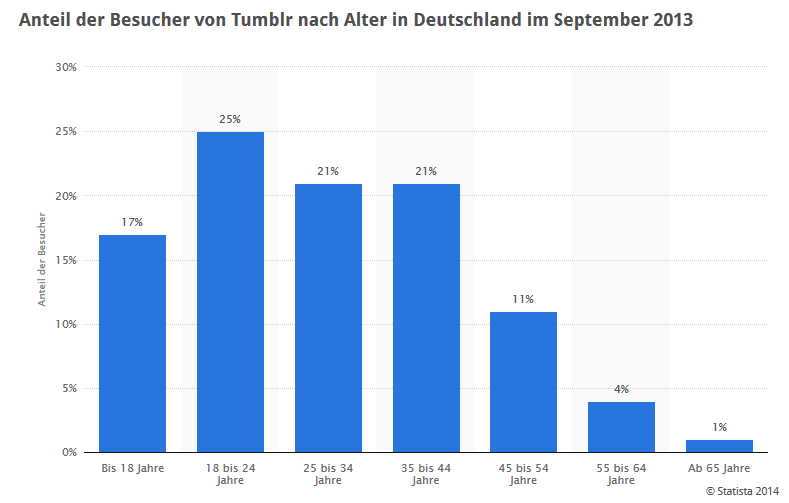 Anteil der Besucher von Tumblr nach Alter in Deutschland im September 2013. (c)statista.de