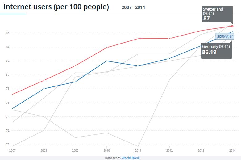 Internetnutzer pro 100 Menschen - also: Wie viel Prozent in einem Land nutzen das Internet? (Quele: Weltbank)