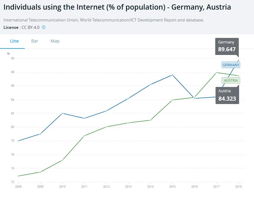 Internetnutzer pro 100 Menschen - also: Wie viel Prozent in einem Land nutzen das Internet? (Quelle: Weltbank)